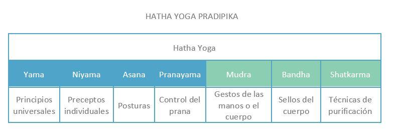 elementos hatha yoga
